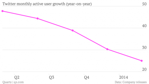 Growth of active users diminishing, year-on year. (Souce: Quartz)