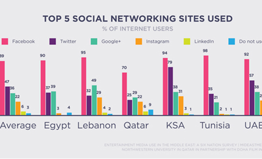 social networks mideast main