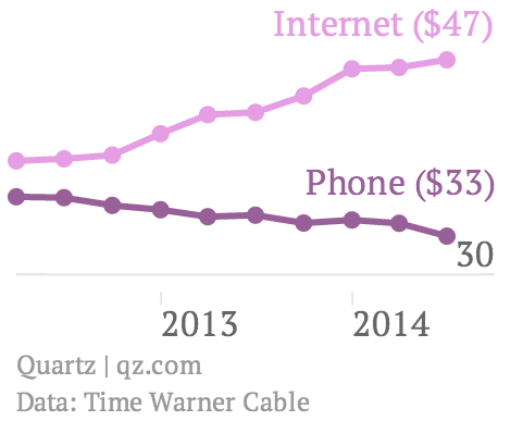 The cost of Internet is steadily rising as phone service becomes less expensive. Via Zach Seward, Quartz.com. (Data: Time Warner Cable)