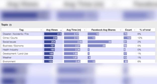 Metrics for News screenshot