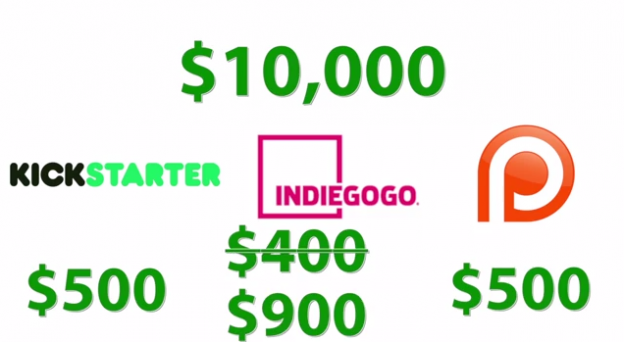 Crowdfunding platforms like Kickstarter, IndieGoGo and Patreon all take a certain percentage of the total amount raised. If you raised $10,000, for example, Kickstarter and Patreon would both take $500, whereas IndieGoGo would  take $400. But if you do not reach your goal, then IndieGoGo will actually give you a $900 penalty fee.