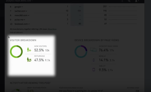 New analytic tools will help publishers understand better how users are actually engaging and interacting with material. Screenshot courtesy of RJI.