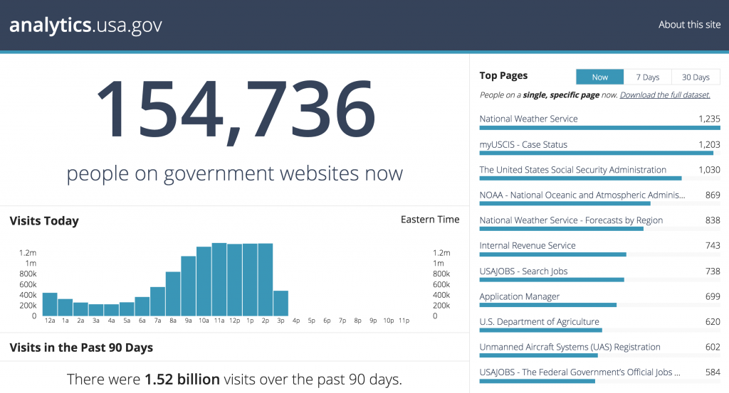 analytics.usa.gov website screenshot.