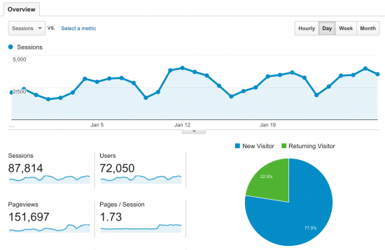 Example vanity metrics from Google Analytics dashboard.