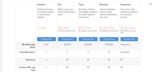 A screenshot of Atavist's pricing structure.