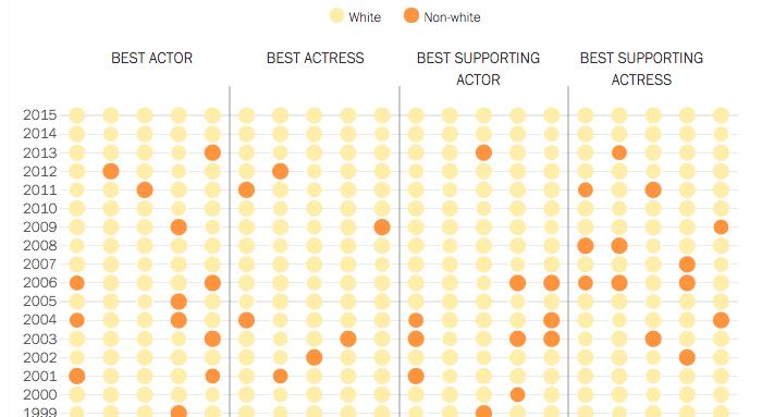 Time Magazine data visualization on Oscar diversity