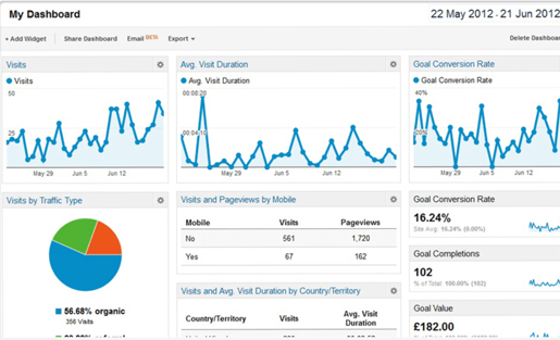 4 Common Google Analytics Issues (And How To Fix Them