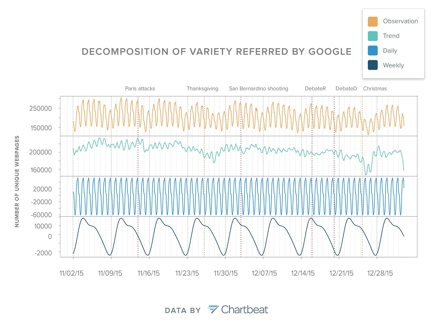 Figure 5: The variety of Google-driven traffic was decomposed into trend, daily and weekly cycles. (Click to view a larger image)