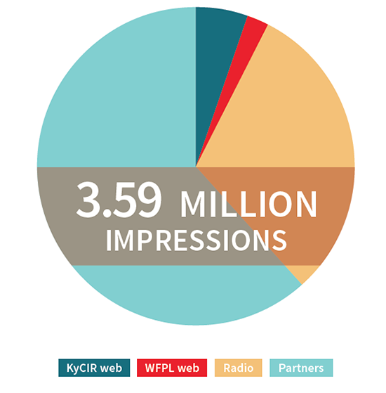 A chart from a KYCIR report on metrics and impact.