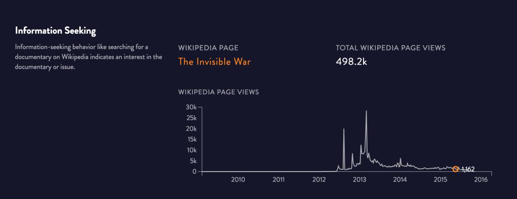 StoryPilot information seeking graphic.