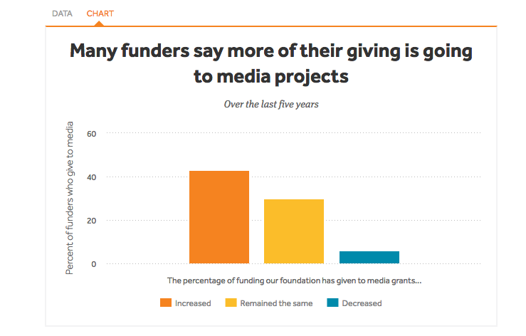 The level of nonprofit support for journalism is increasing, according to a new report by the American Press Institute.