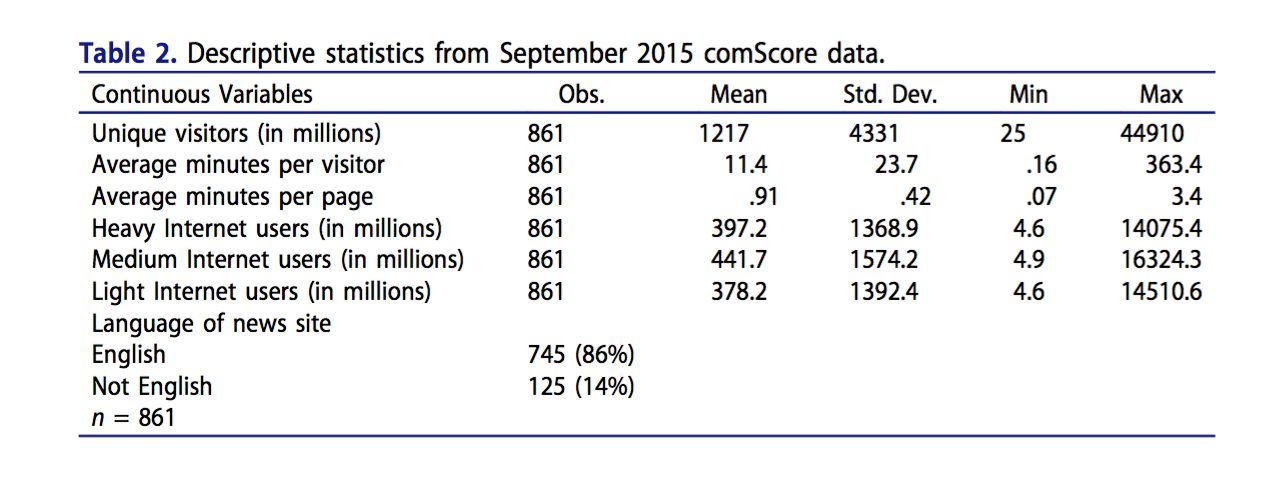 Table 1. Descriptive statistics from September 2015 comScore data.