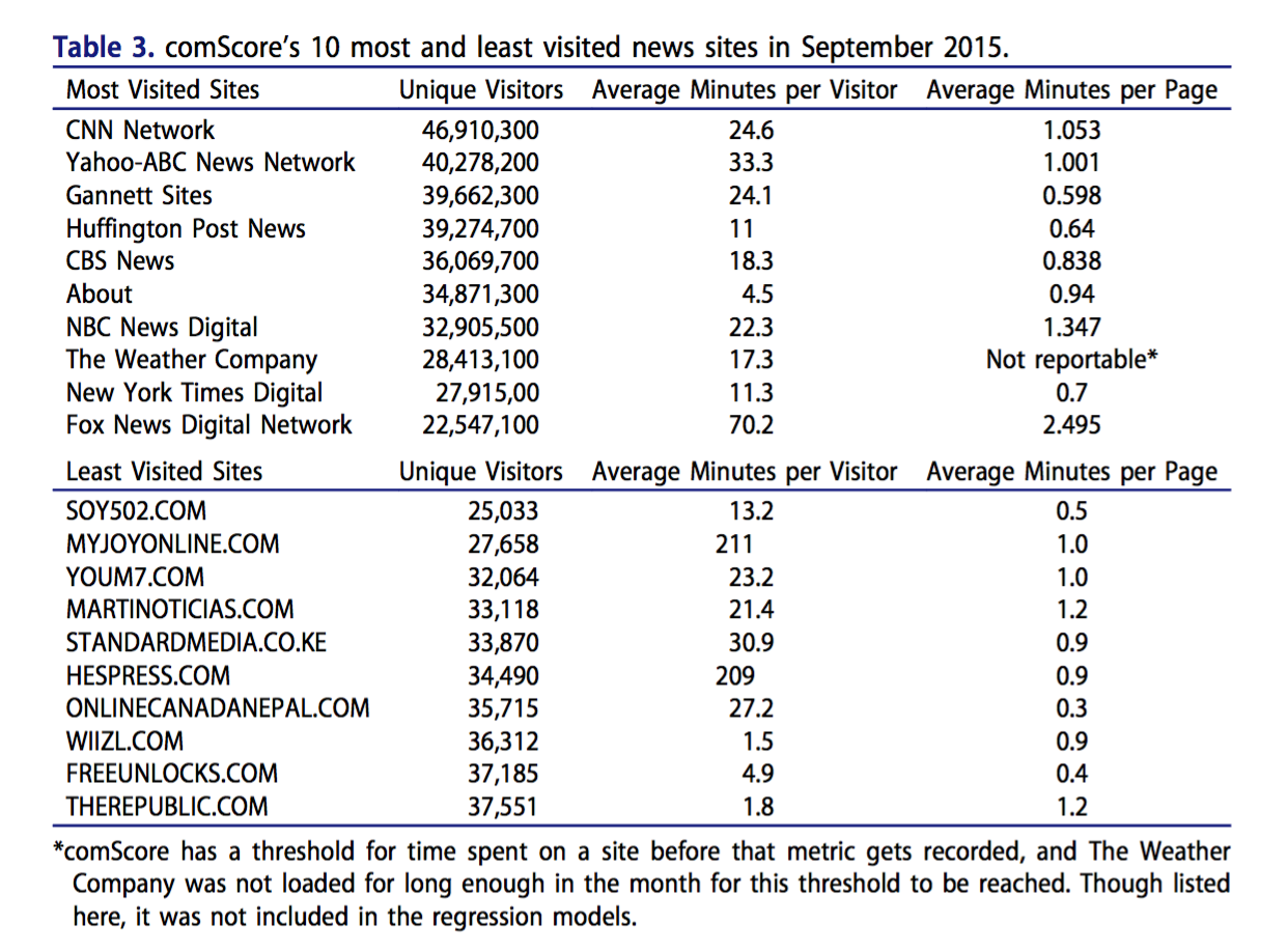 Table 2. comScore's 10 most and least visited news sites in September 2015.