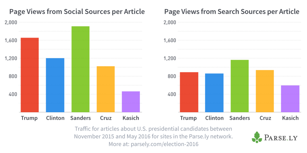 parsely-election-2016-social-search