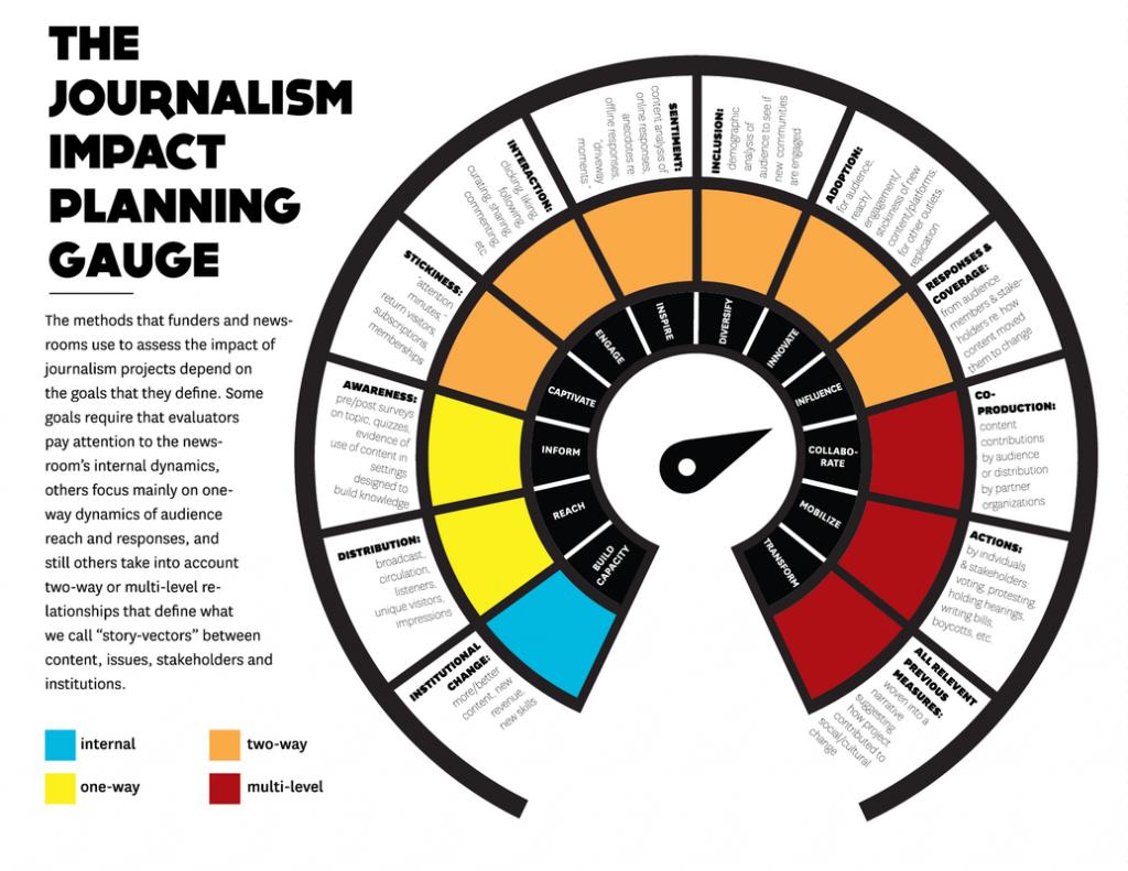 A media metrics tool form the USC Media Impact Project.