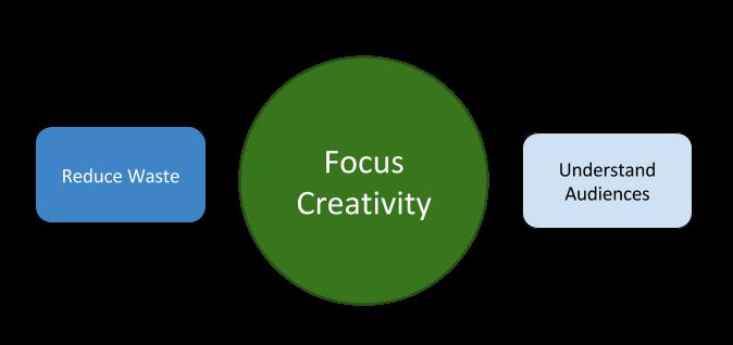 Lean Media framework diagram 0.3