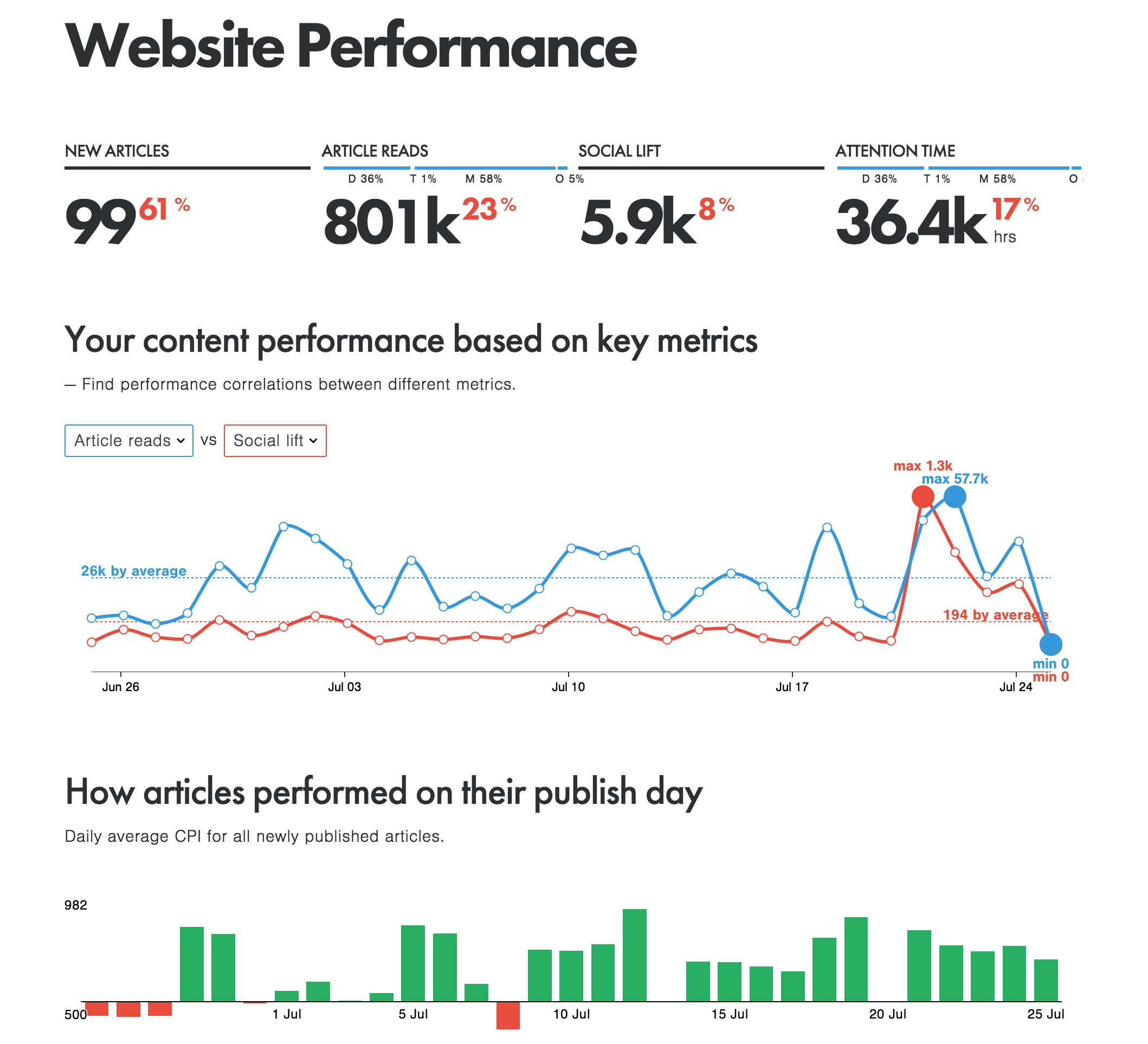 Demo example of website performance measured with CPI. Courtesy photo of Content Insights.