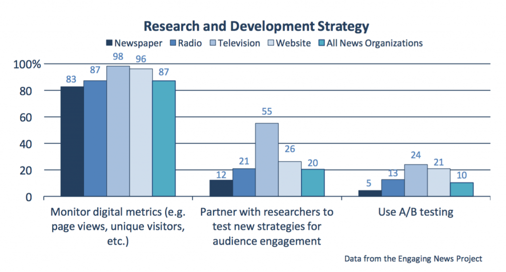 Survey Finds Newsrooms Are Monitoring Metrics, Not Acting on Them