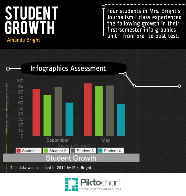 After the tryout learners had completed each stage of the online, self-led unit, they showed improvement in each major area that was measured. They also started creating better infographics for our publications.
