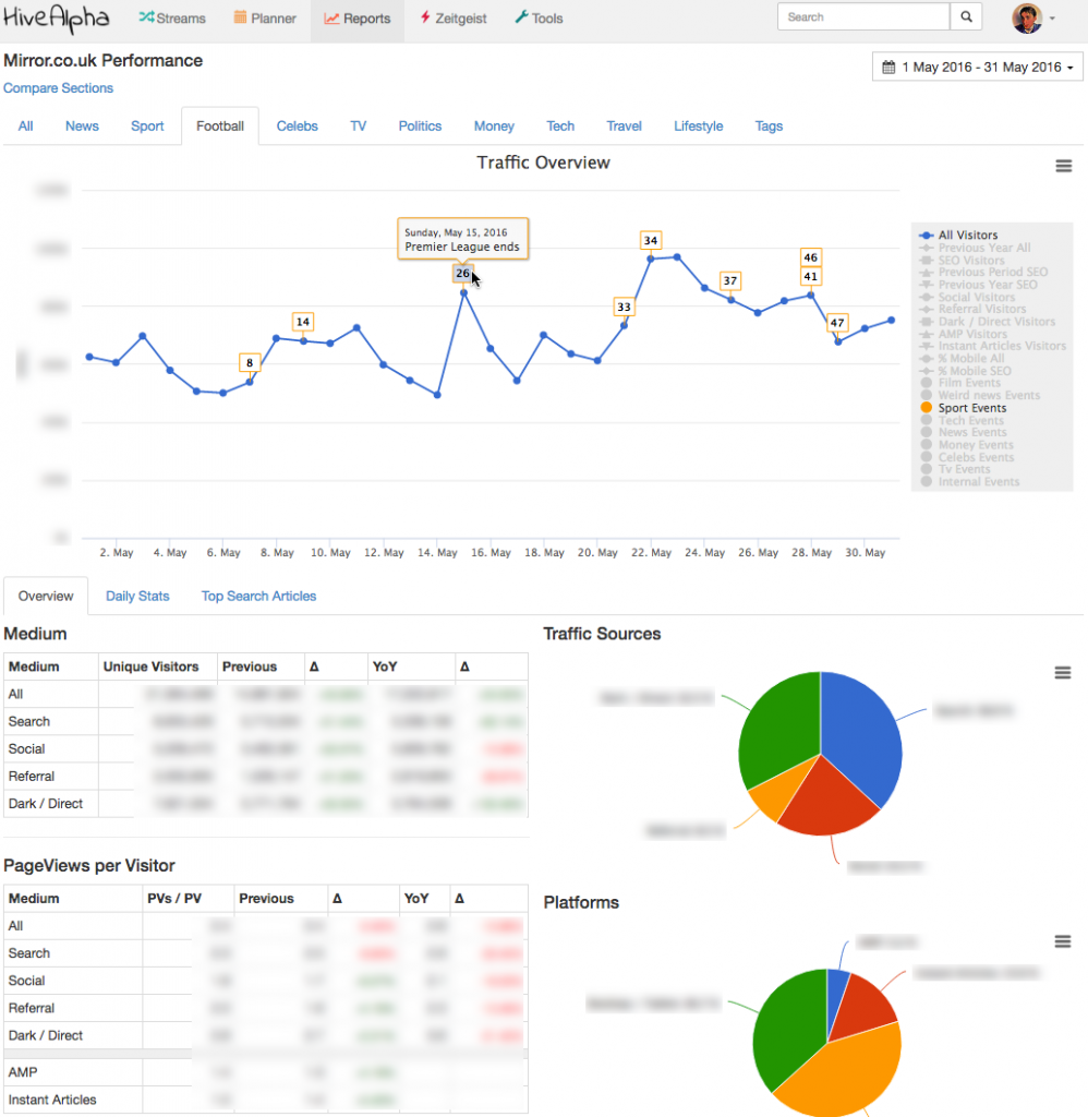 Top-level visitor charts integrate with the events planner to add context