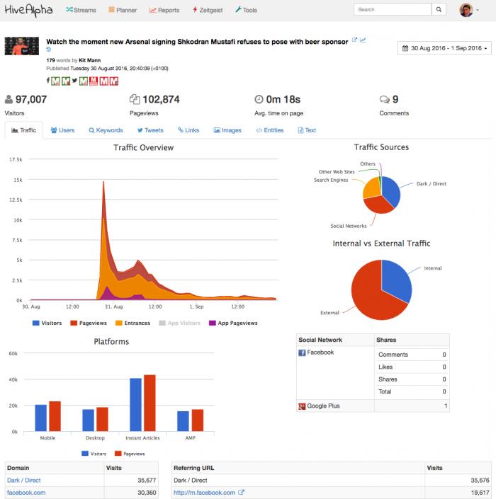 HiveAlpha article analytics