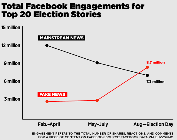 Fake election news stories generated more total engagement on Facebook than top election stories from 19 major news outlets combined. Screenshot of BuzzFeed News article.