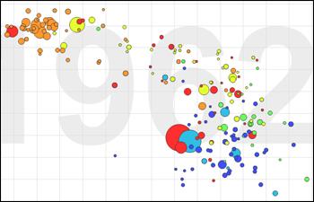 http://www.pbs.org/mediashift/Gapminder