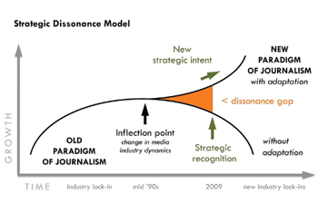 http://www.pbs.org/mediashift/dissonance%20chart