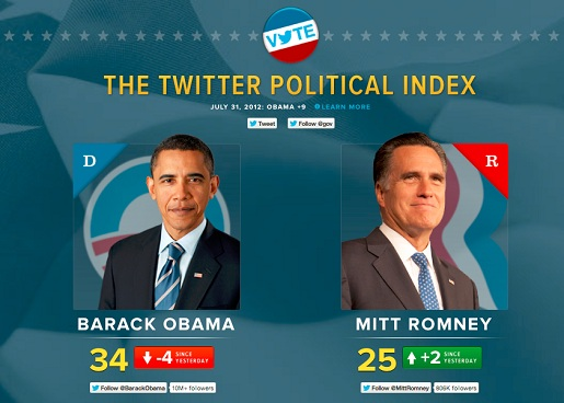 http://www.pbs.org/mediashift/Twitter%20Political%20Index