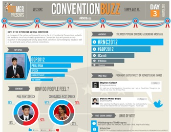 http://www.pbs.org/mediashift/RCNBuzz-Infographic%28Day3%29_small
