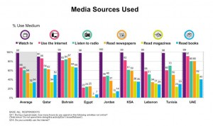 Media sources used in the Middle East. Chart by Northwestern University in Qatar.