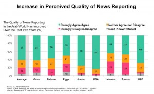 A chart by Northwestern University in Qatar stating that most respondents in the Middle East believe the quality of reporting in the Arab World is improving.