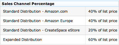 Amazon Kindle Sales Channel Percentages