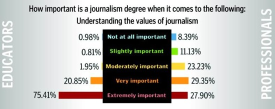 I Need Help thinking of a topic for a paper for a Journalism College Course.?