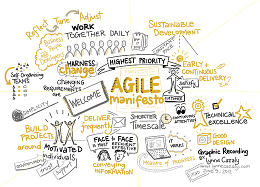 Illustration of the agile manifesto