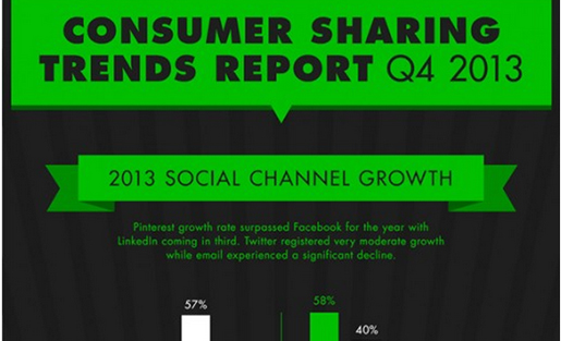 consumer sharing trends report