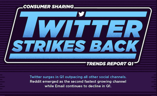 ShareThis's quarterly report shows a bounce back for Twitter in the sharing department.