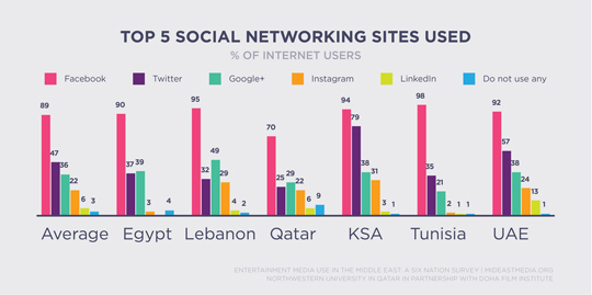 Facebook is the clear winner among Arab world residents who use social media