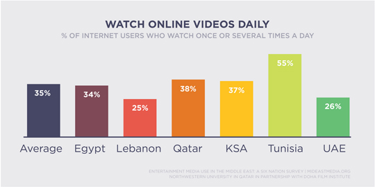 Tunisia leads the pack in video viewing, with 55% of Netizens watching daily