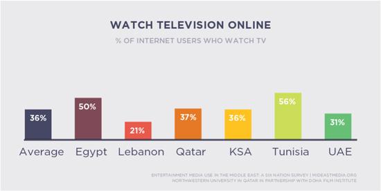 watch tv online mideast