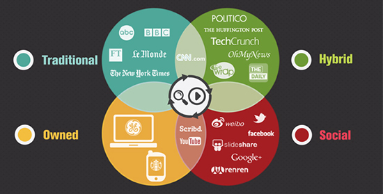 Edelman Public Relations sees four intersecting content arenas in today's media ecology.