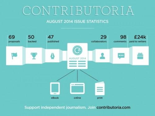 Contributoria August statistics courtesy of Matt McAlister.