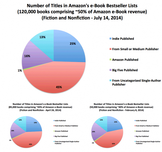 From the July 2014 Author Earnings Report from Author Earnings.
