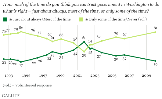 gallup-trust-government
