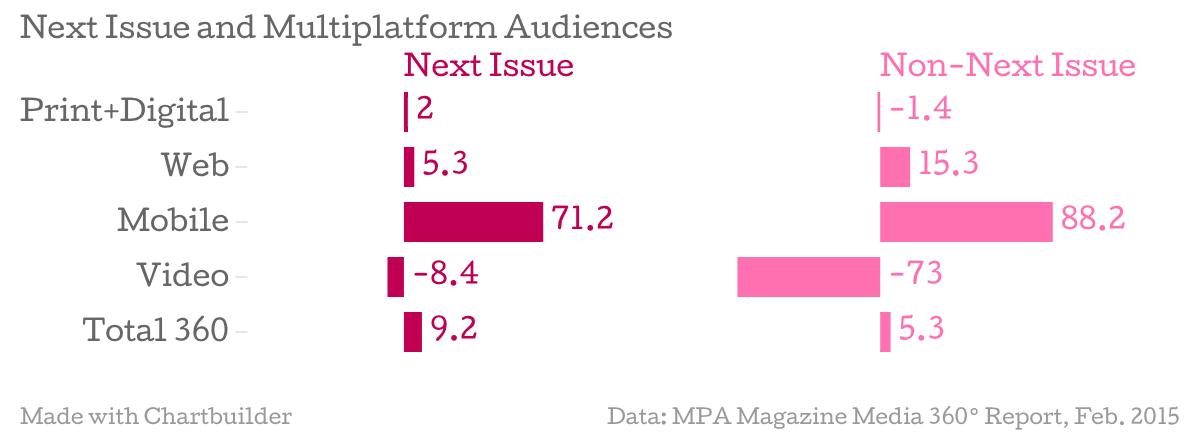 Next-Issue-and-Multiplatform-Audiences-Next-Issue-Non-Next-Issue_chartbuilder