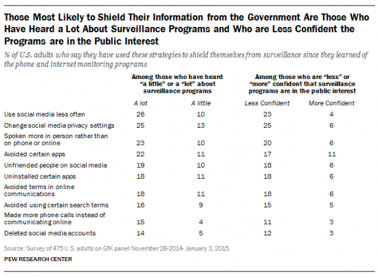 The Pew survey found that the people most likely to have taken steps to shield their privacy are the ones who have heard a lot about the surveillance programs and lack confidence they were in the public interest. Figure courtesy of the Pew Research Center.