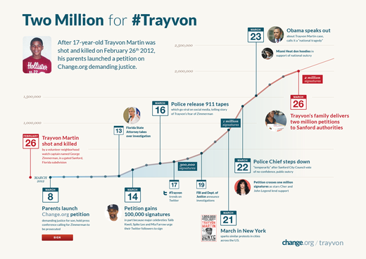 i-8a0416c63f45da98d784daf18192939c-Two-Million-for-Trayvon small-thumb-520x368-4568.png