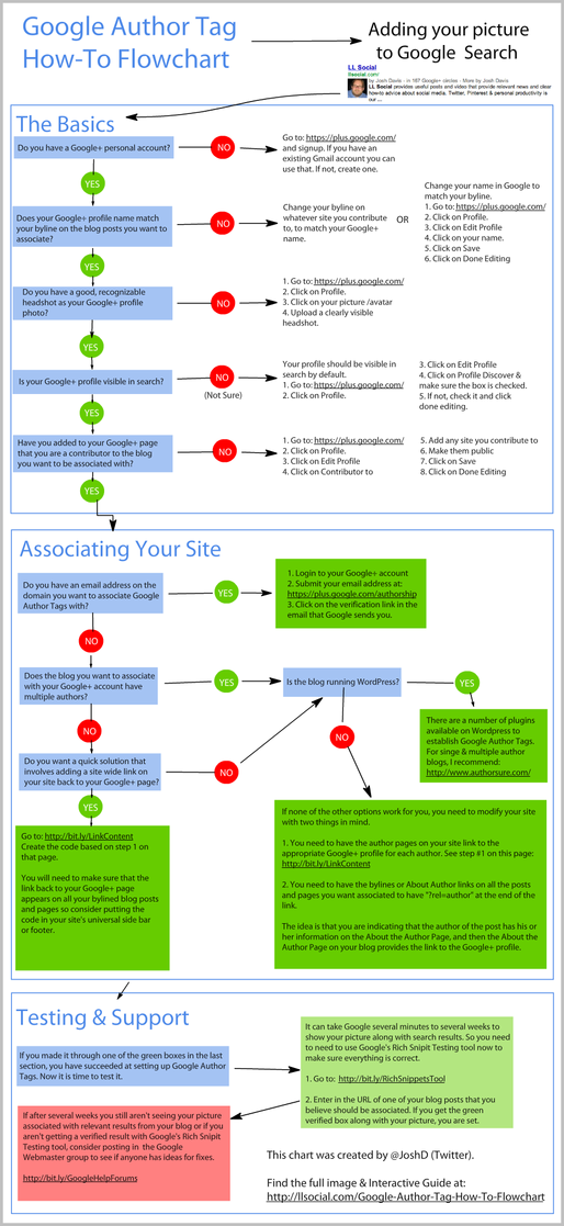 i-b190544066dd7e10f91f89f5187ba8d9-Google Author Tag How To Flowchart-thumb-515x1117-6294.png