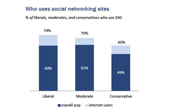 http://www.pbs.org/mediashift/use%20of%20social%20nets