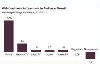 http://www.pbs.org/mediashift/audience%20growth